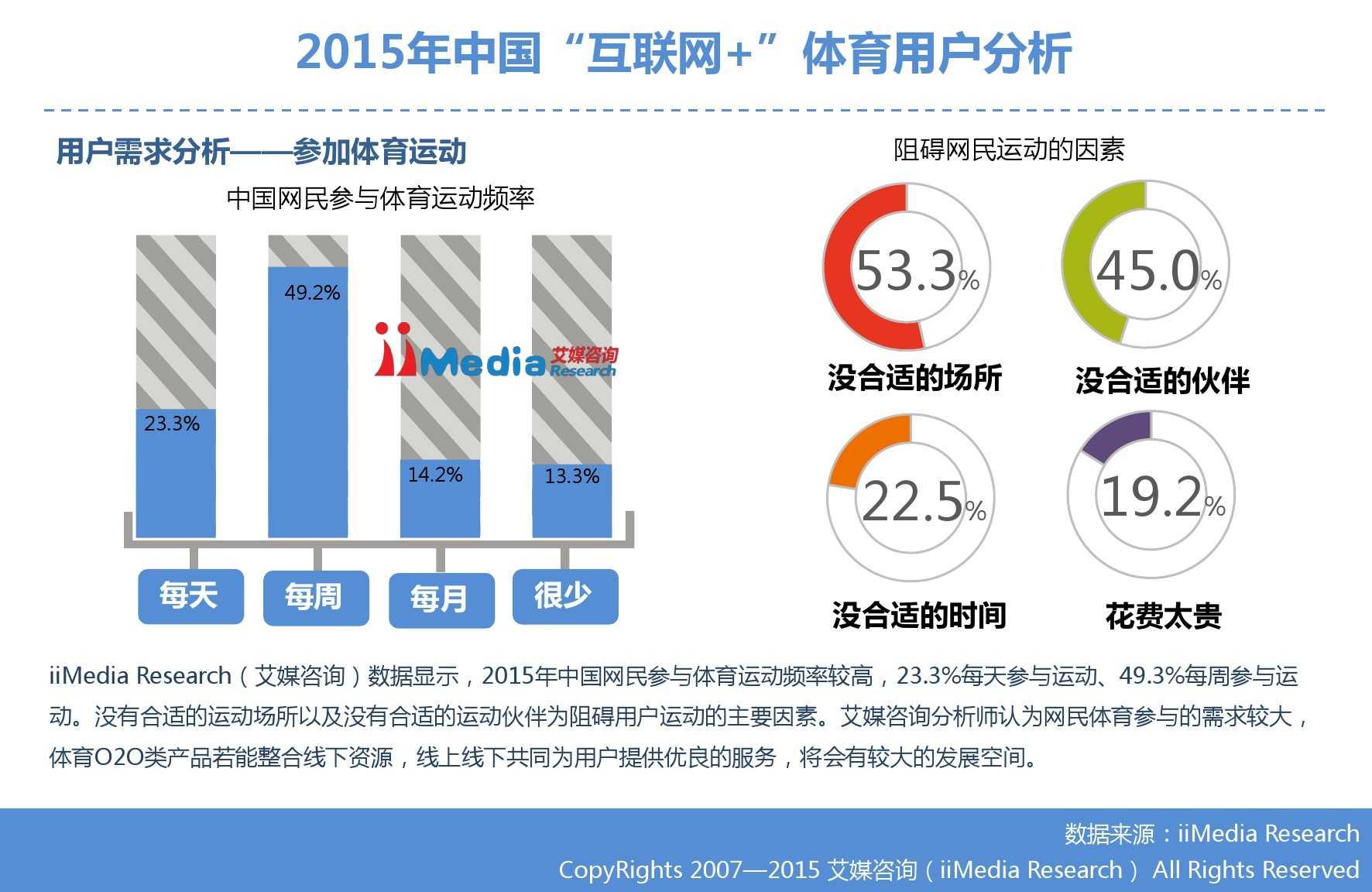 """艾媒咨询:2015年中国""""互联网+""""体育研究_000032"""