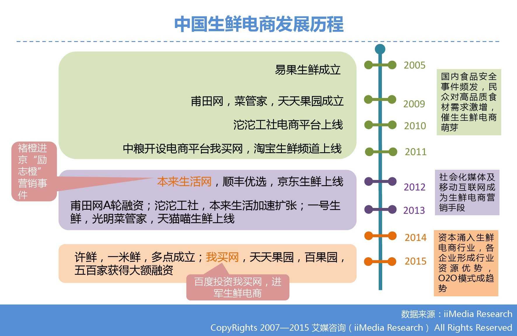 艾媒咨询:2015年中国生鲜电商市场研究报告_000008