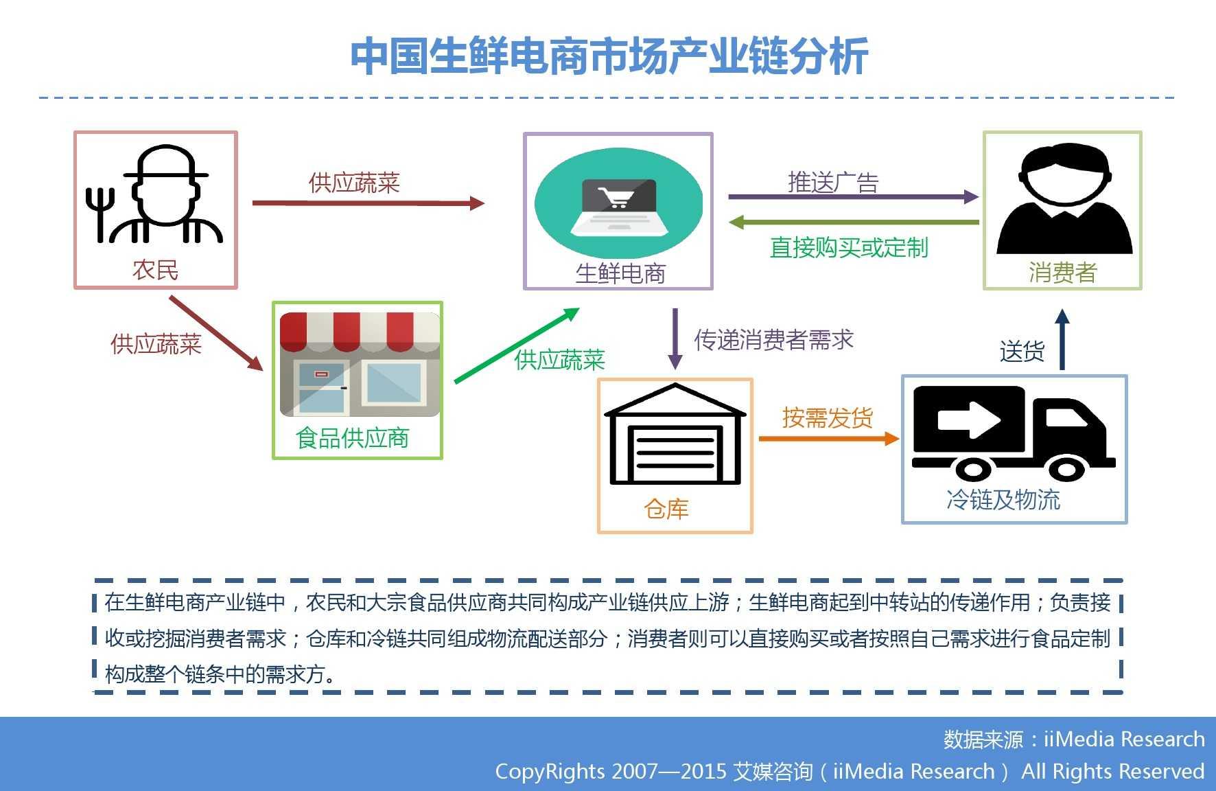 艾媒咨询:2015年中国生鲜电商市场研究报告_000009