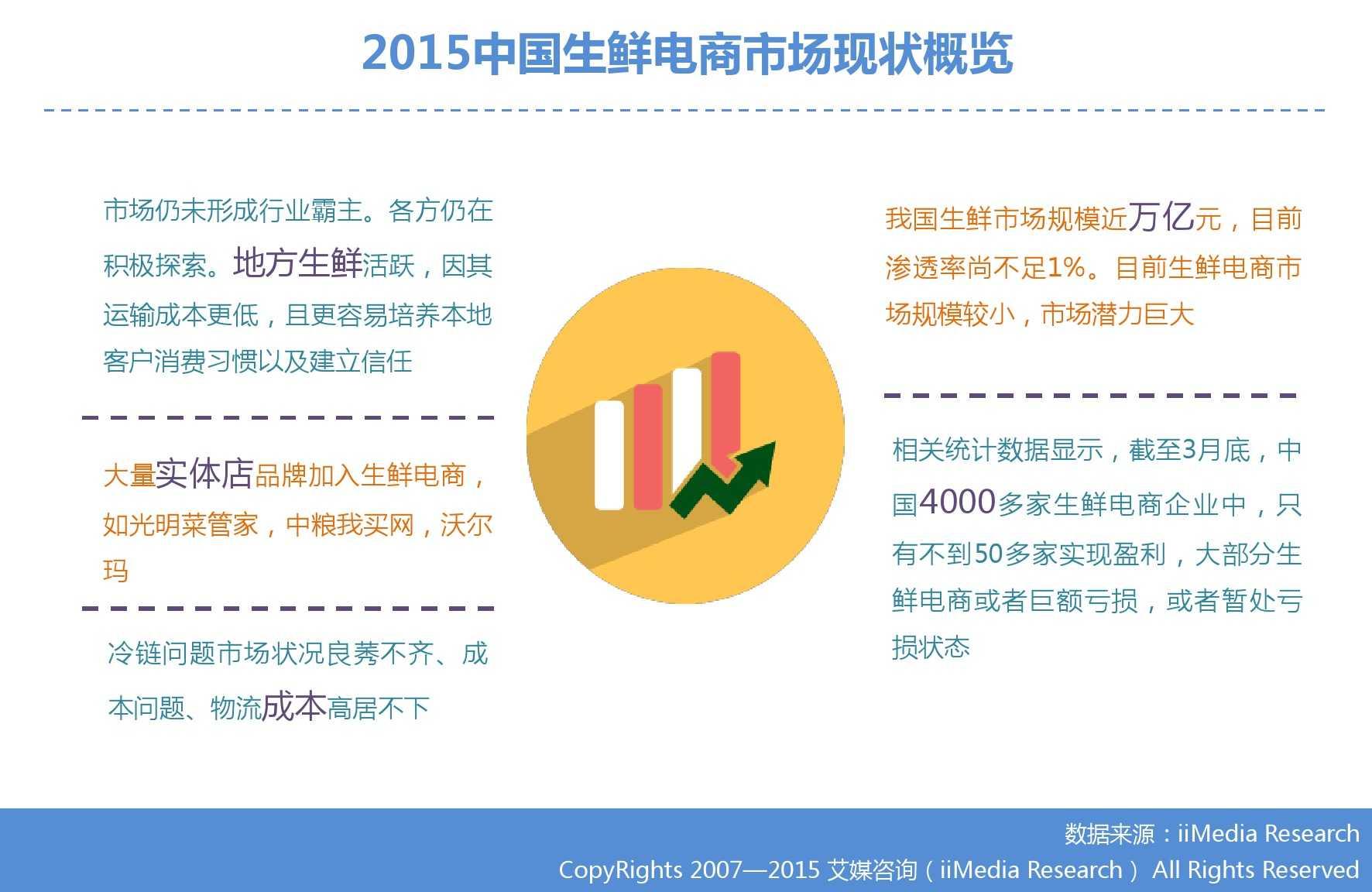 艾媒咨询:2015年中国生鲜电商市场研究报告_000010