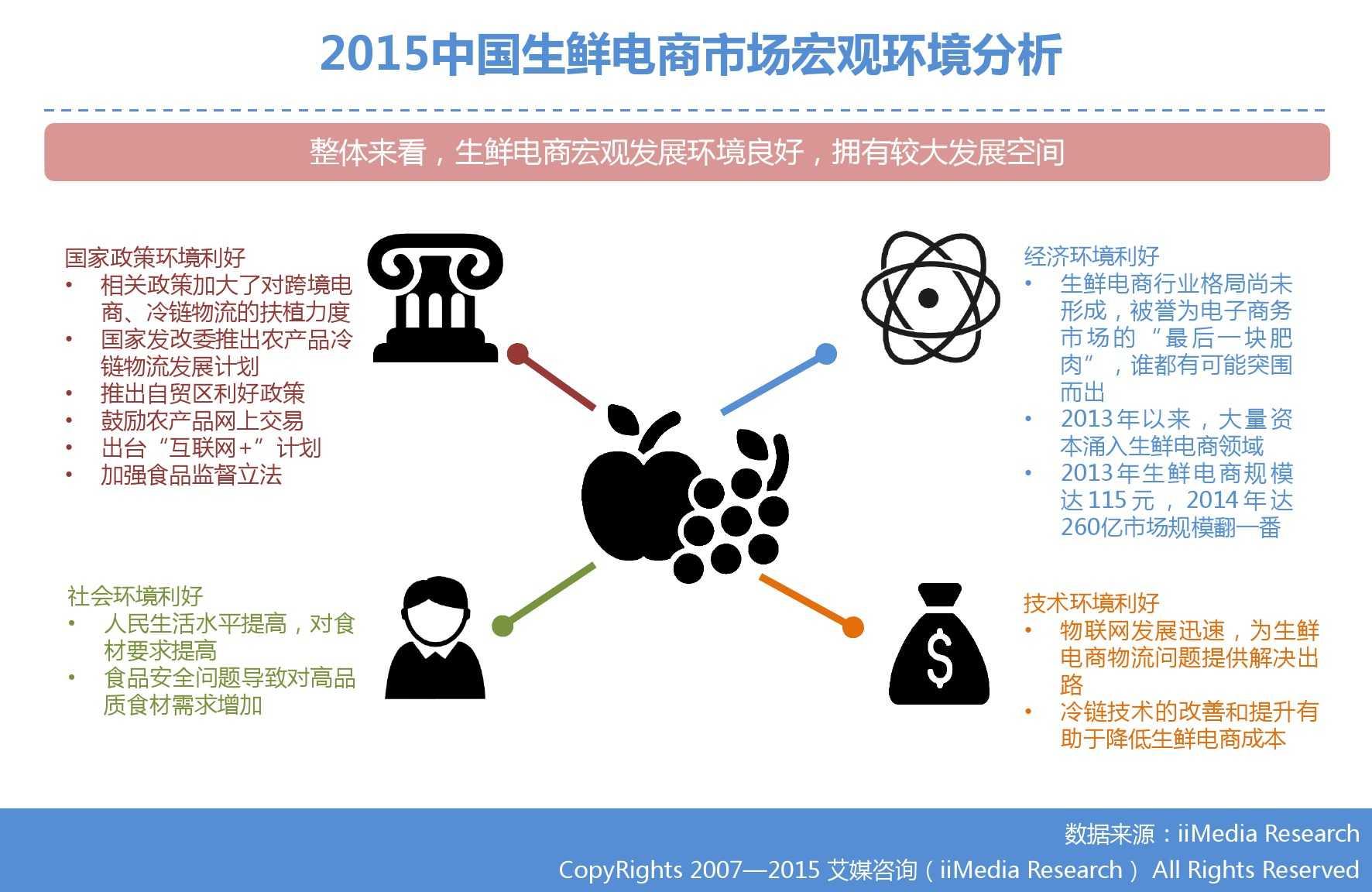 艾媒咨询:2015年中国生鲜电商市场研究报告_000011