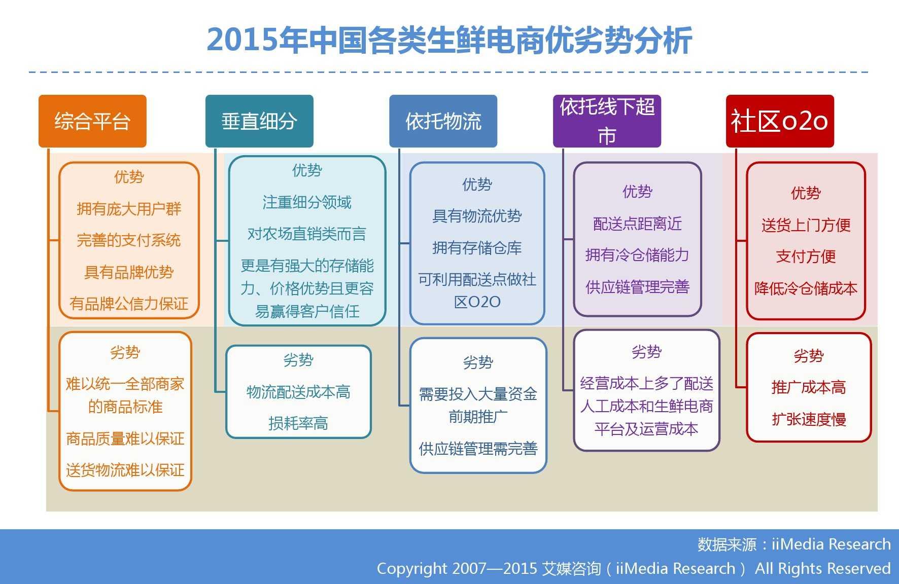 艾媒咨询:2015年中国生鲜电商市场研究报告_000013