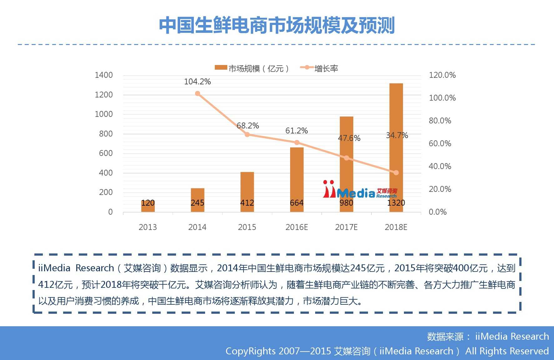 艾媒咨询:2015年中国生鲜电商市场研究报告_000015