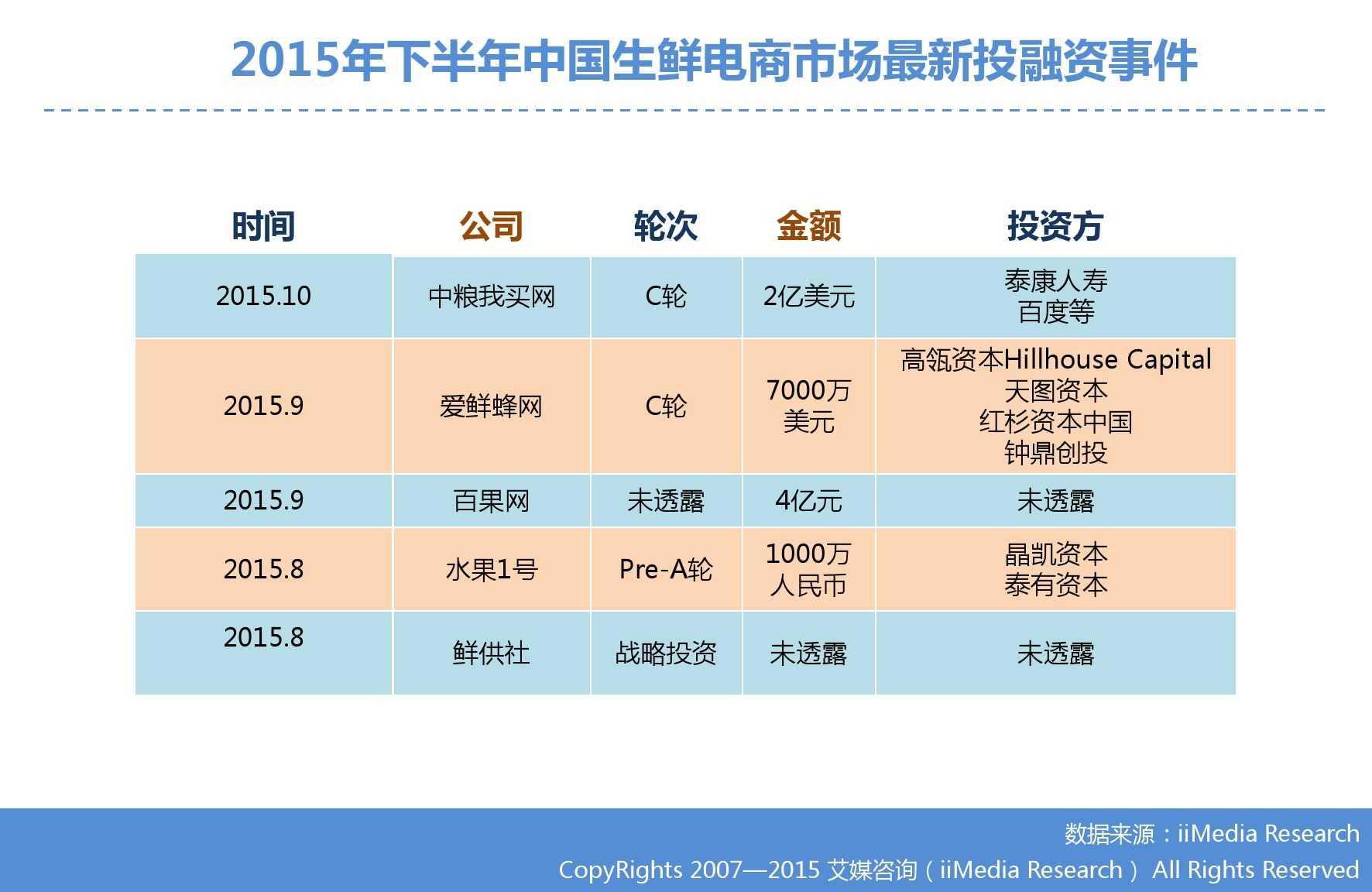 艾媒咨询:2015年中国生鲜电商市场研究报告_000016