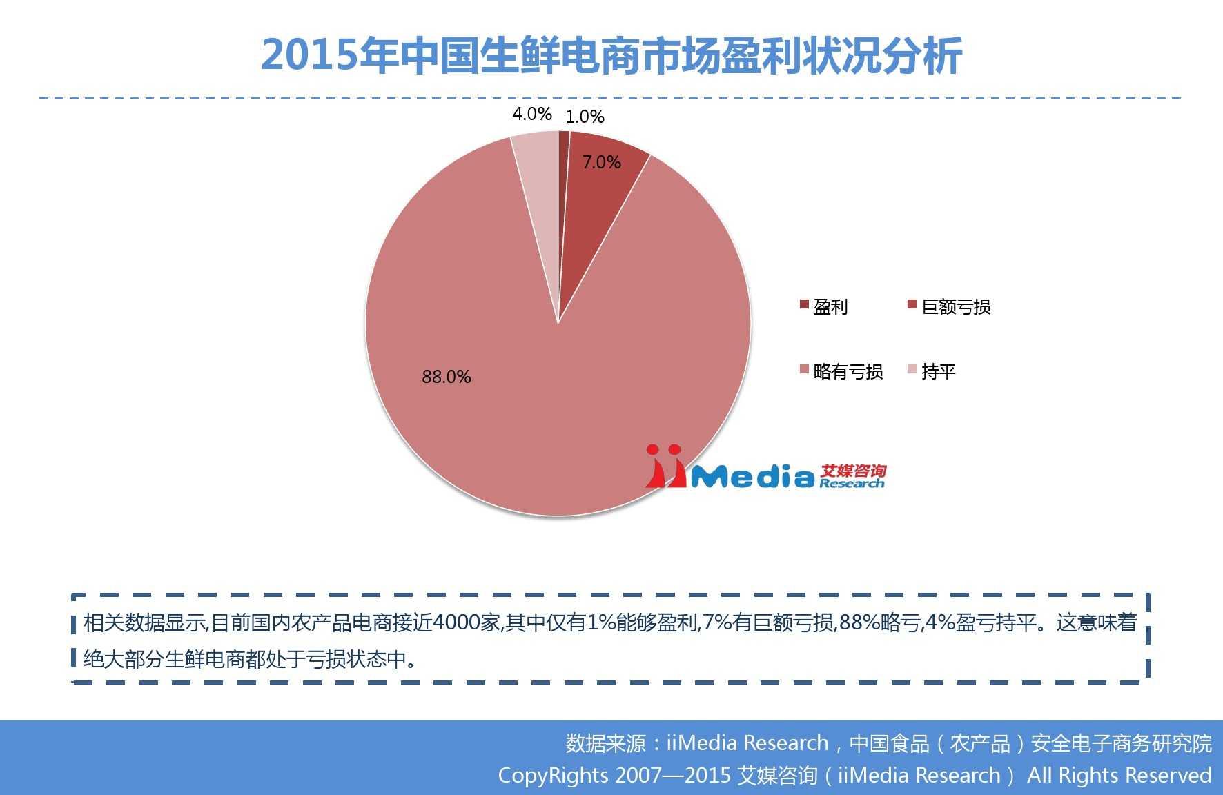 艾媒咨询:2015年中国生鲜电商市场研究报告_000017