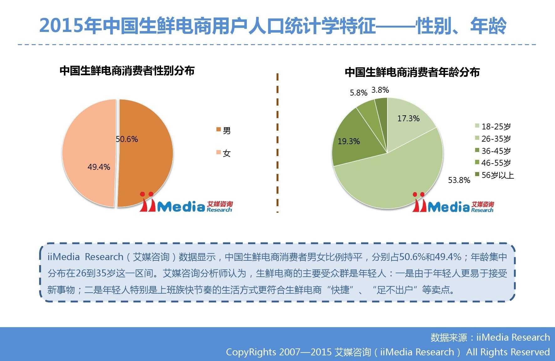 艾媒咨询:2015年中国生鲜电商市场研究报告_000020