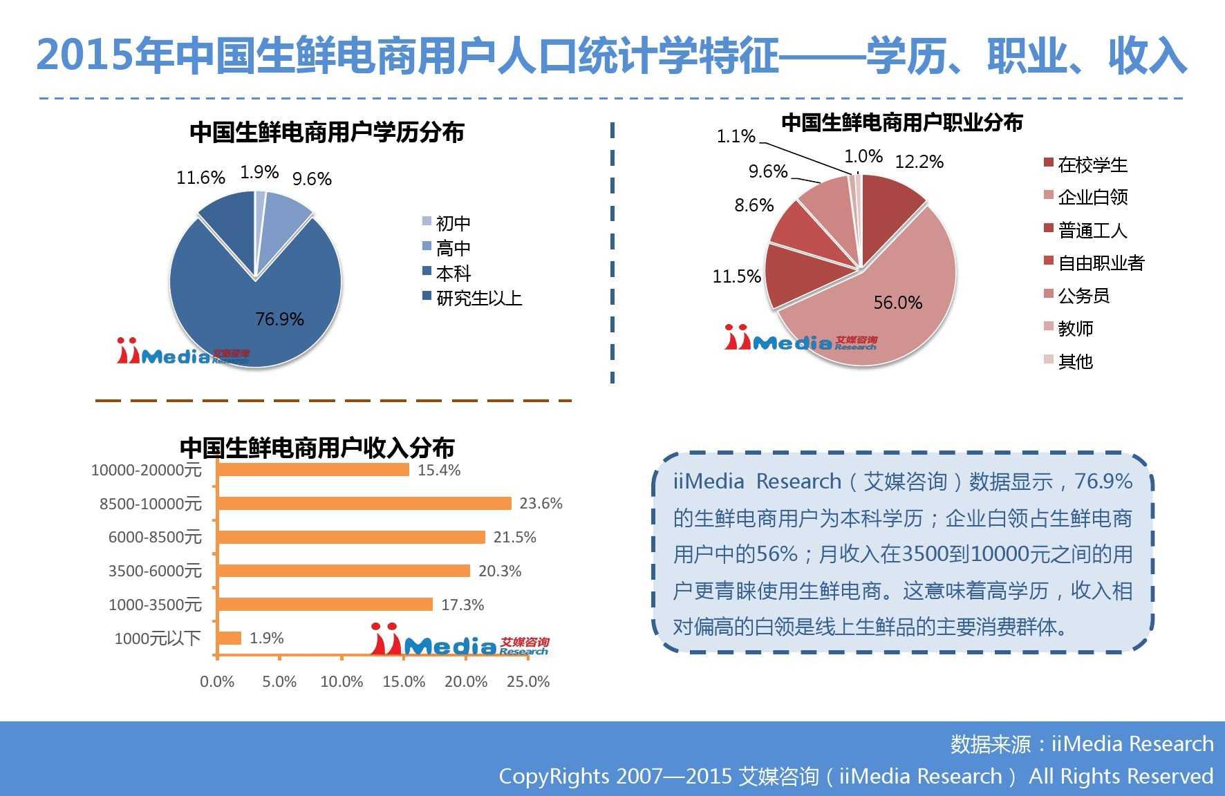 艾媒咨询:2015年中国生鲜电商市场研究报告_000021