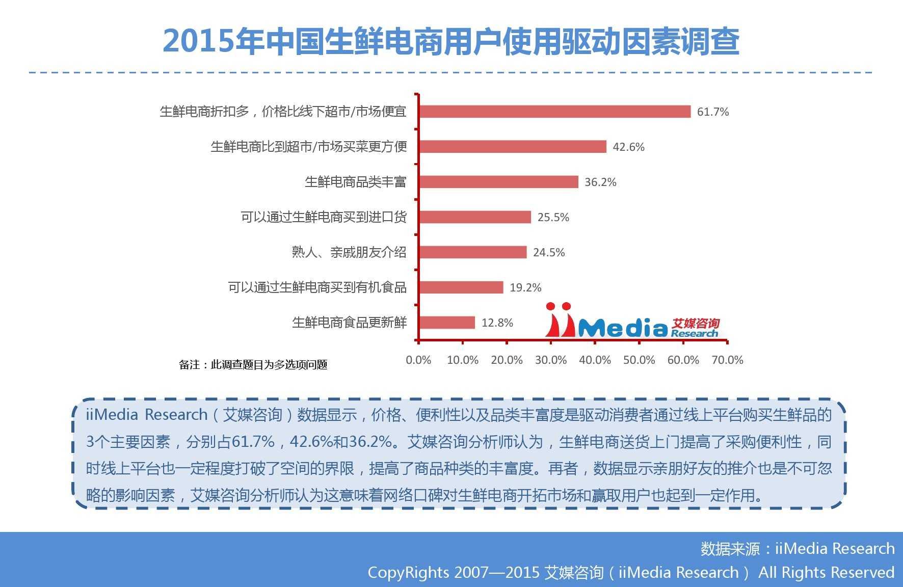 艾媒咨询:2015年中国生鲜电商市场研究报告_000024