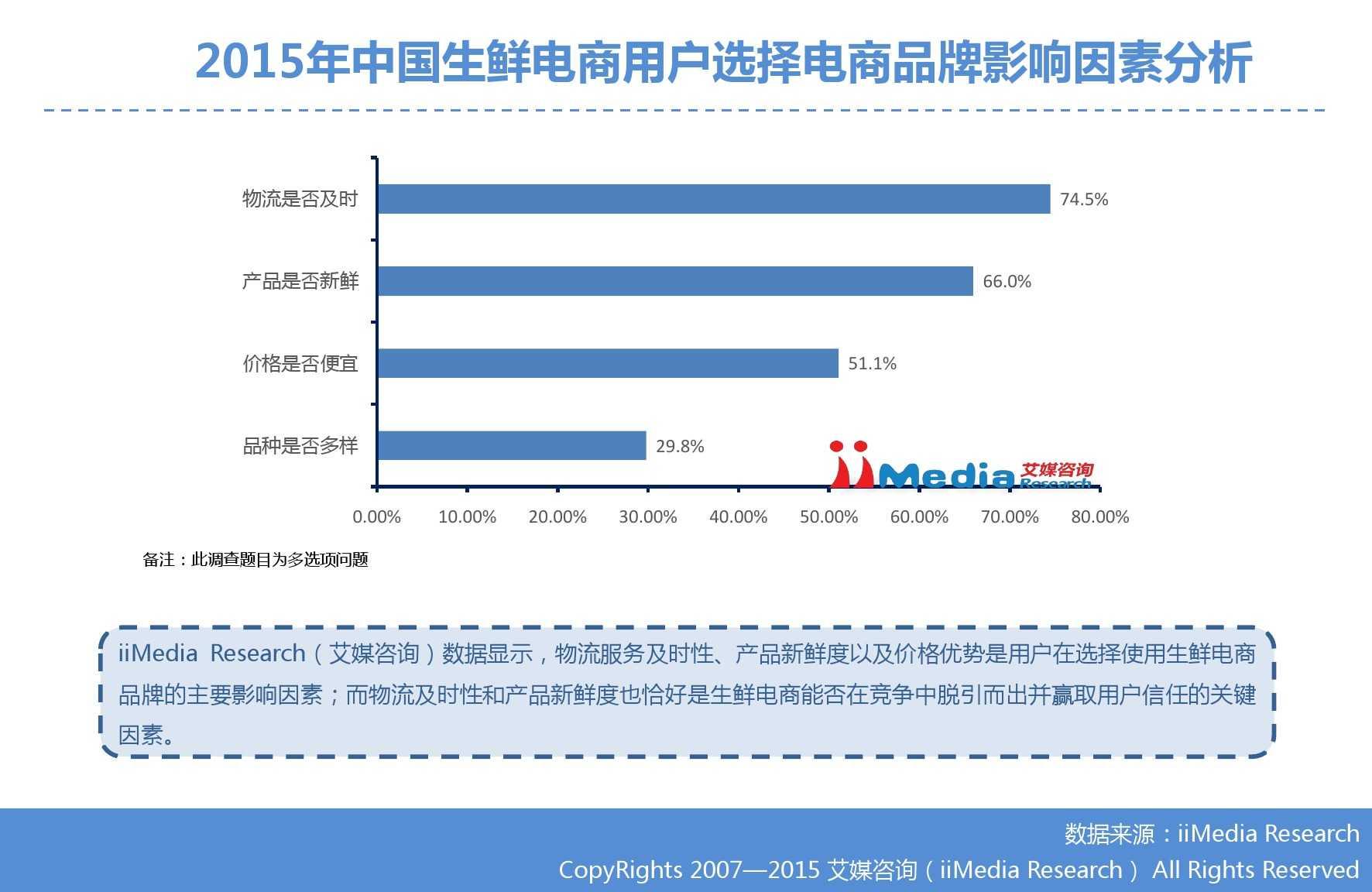 艾媒咨询:2015年中国生鲜电商市场研究报告_000025