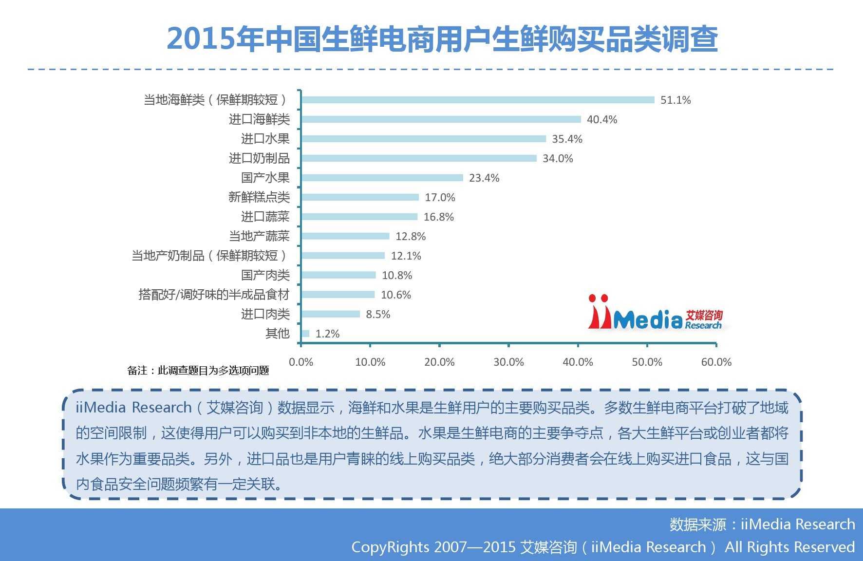 艾媒咨询:2015年中国生鲜电商市场研究报告_000026