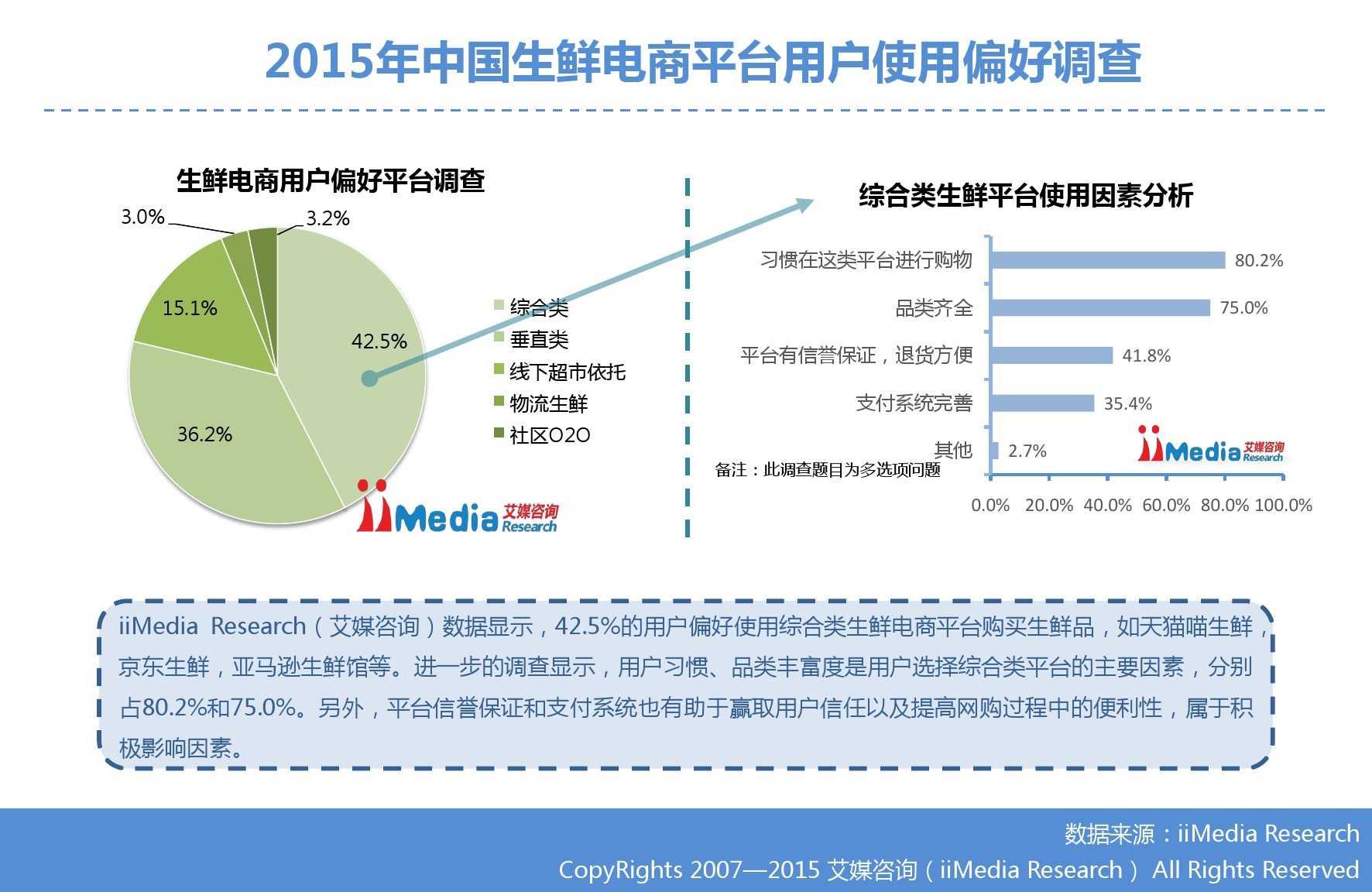 艾媒咨询:2015年中国生鲜电商市场研究报告_000027