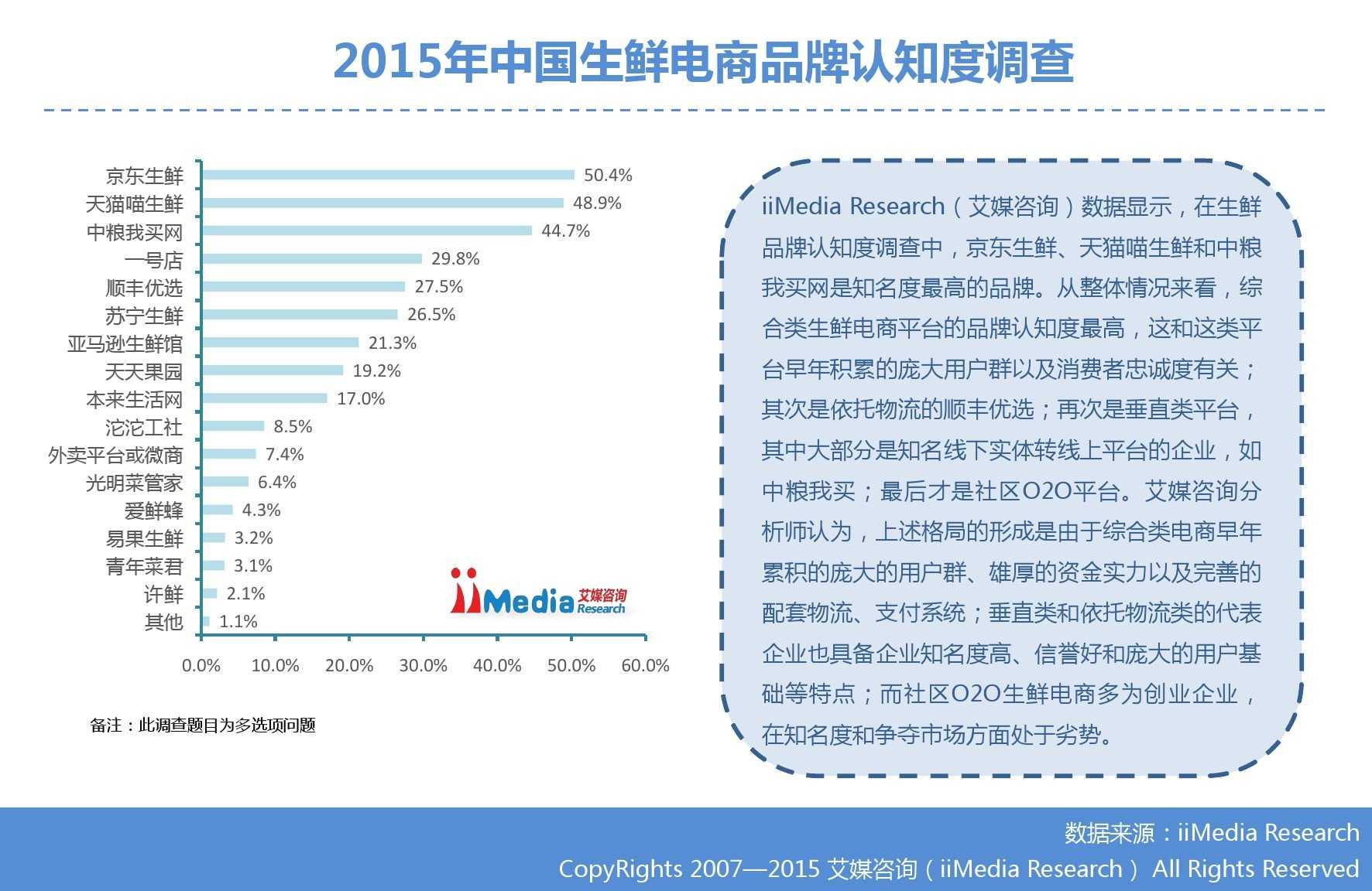 艾媒咨询:2015年中国生鲜电商市场研究报告_000028