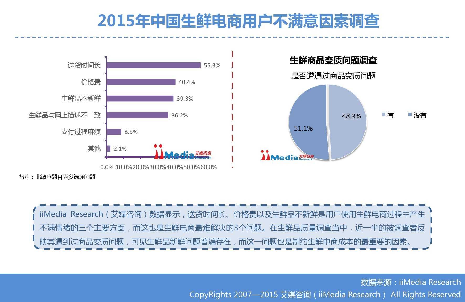 艾媒咨询:2015年中国生鲜电商市场研究报告_000029