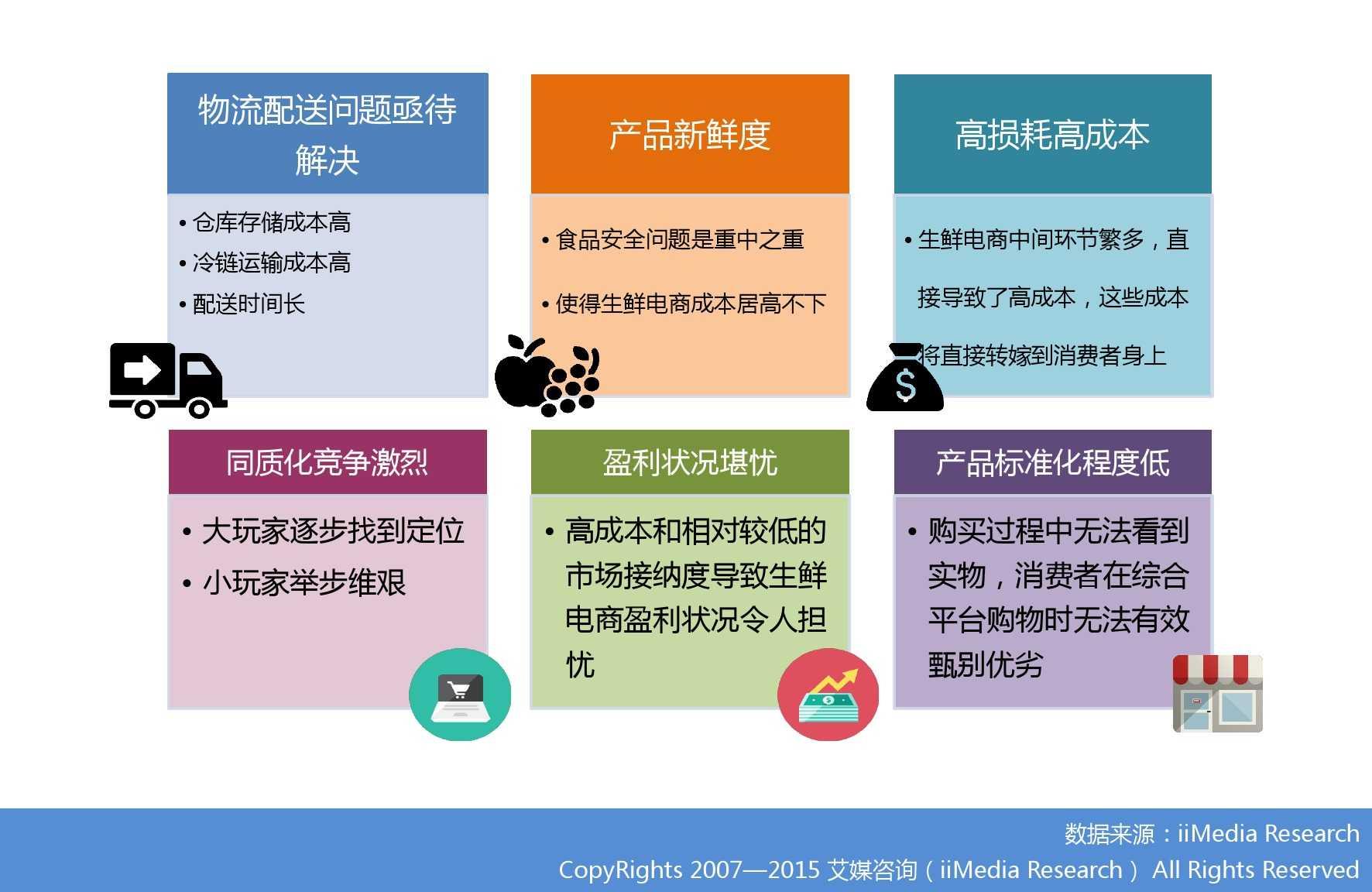 艾媒咨询:2015年中国生鲜电商市场研究报告_000031