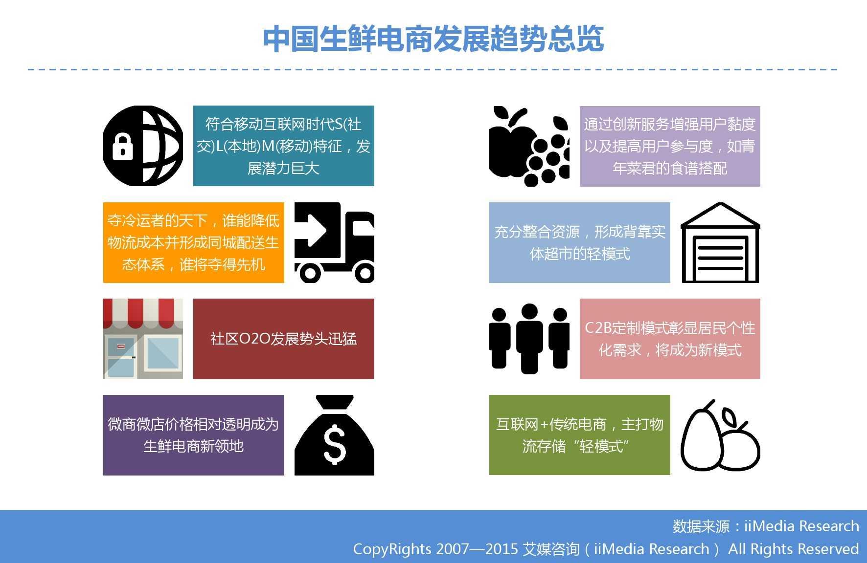 艾媒咨询:2015年中国生鲜电商市场研究报告_000033