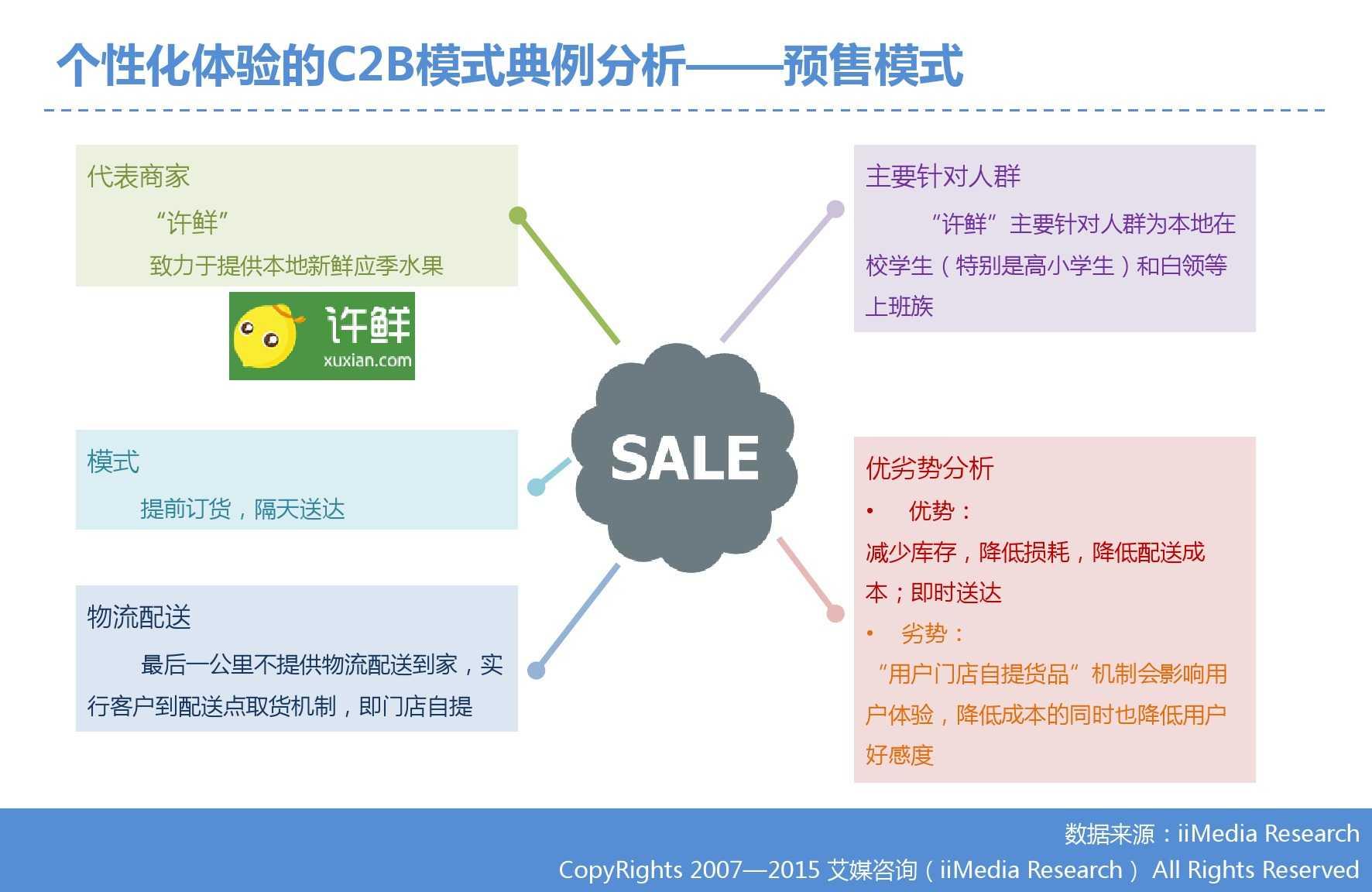 艾媒咨询:2015年中国生鲜电商市场研究报告_000034