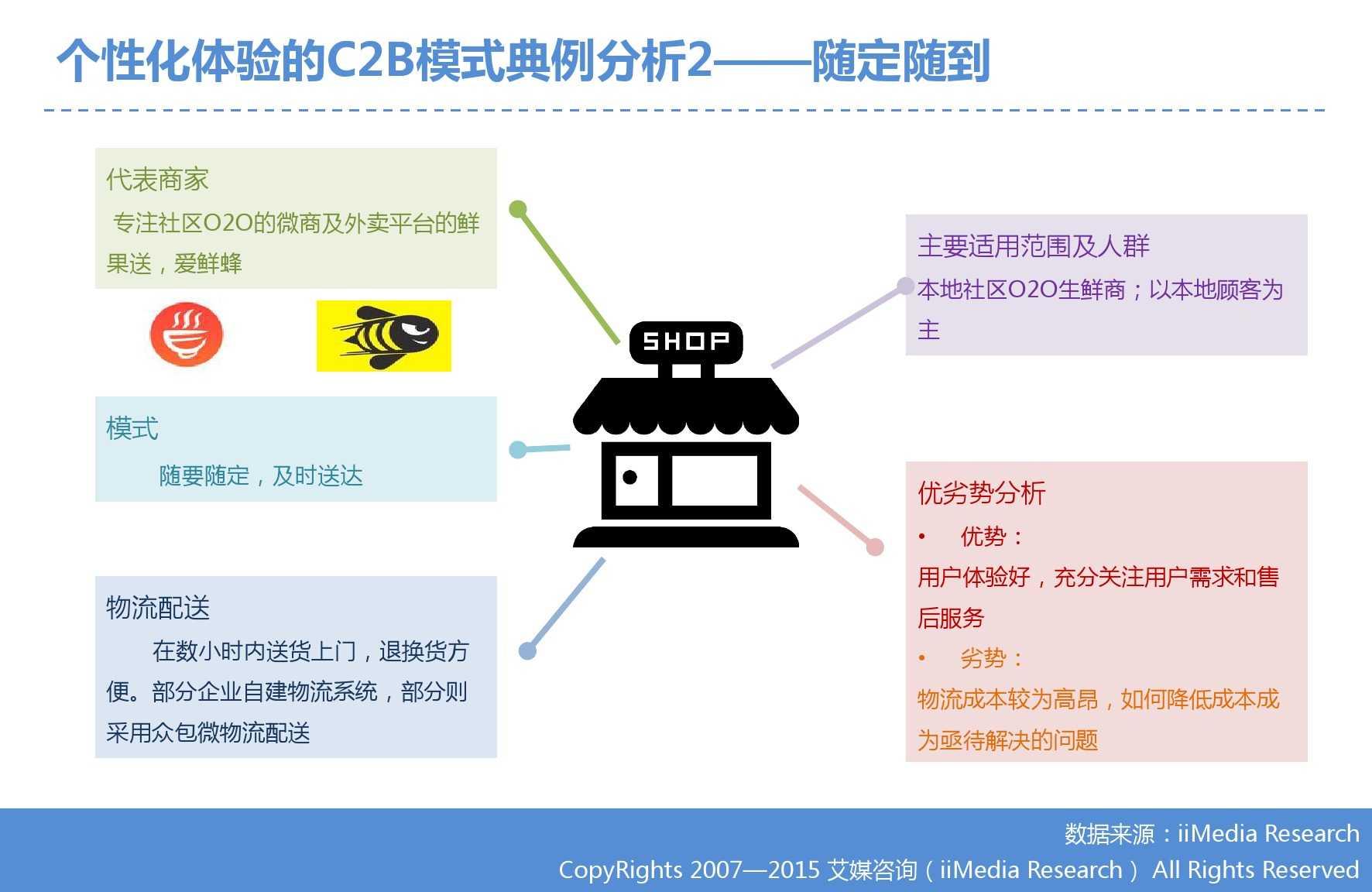 艾媒咨询:2015年中国生鲜电商市场研究报告_000035