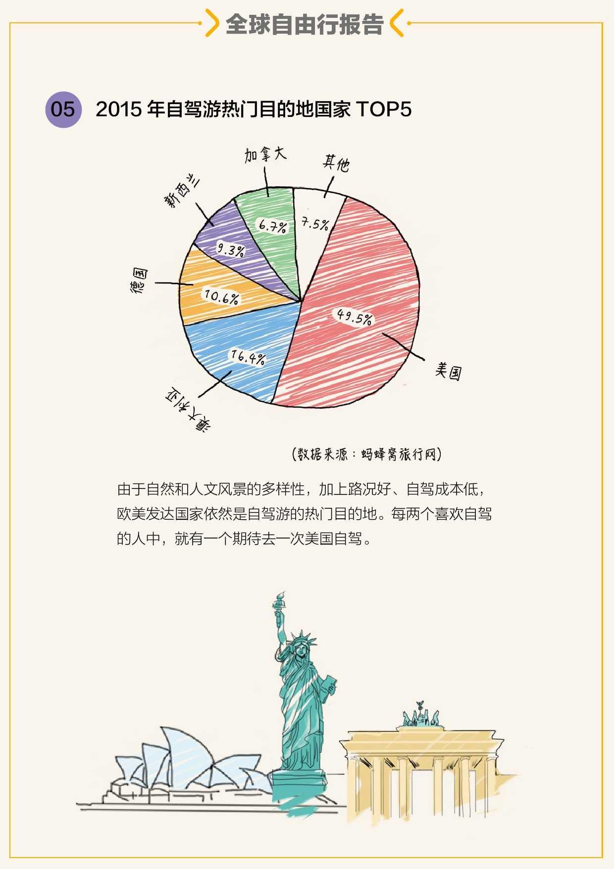 蚂蜂窝全球自由行报告2015_000025