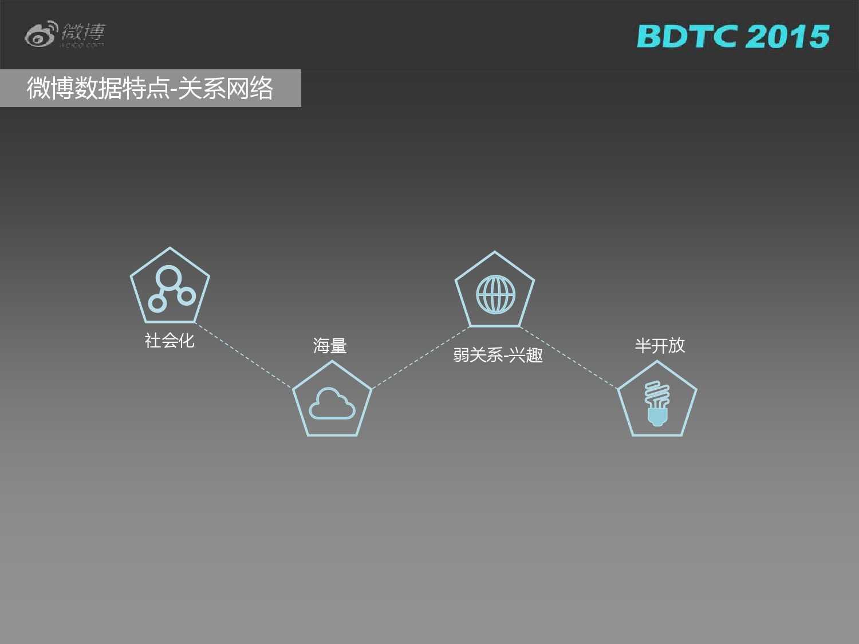 03 BDTC2015-新浪微博-姜贵彬-大数据驱动下的微博社会化推荐_000012