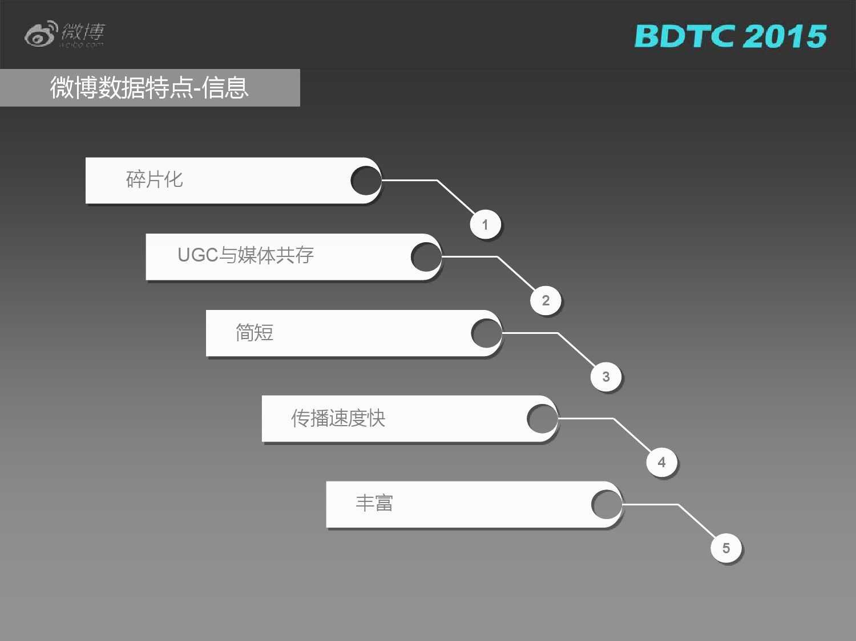 03 BDTC2015-新浪微博-姜贵彬-大数据驱动下的微博社会化推荐_000013