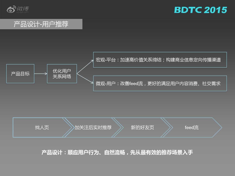 03 BDTC2015-新浪微博-姜贵彬-大数据驱动下的微博社会化推荐_000015