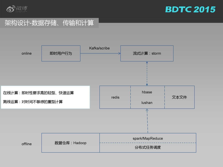 03 BDTC2015-新浪微博-姜贵彬-大数据驱动下的微博社会化推荐_000018