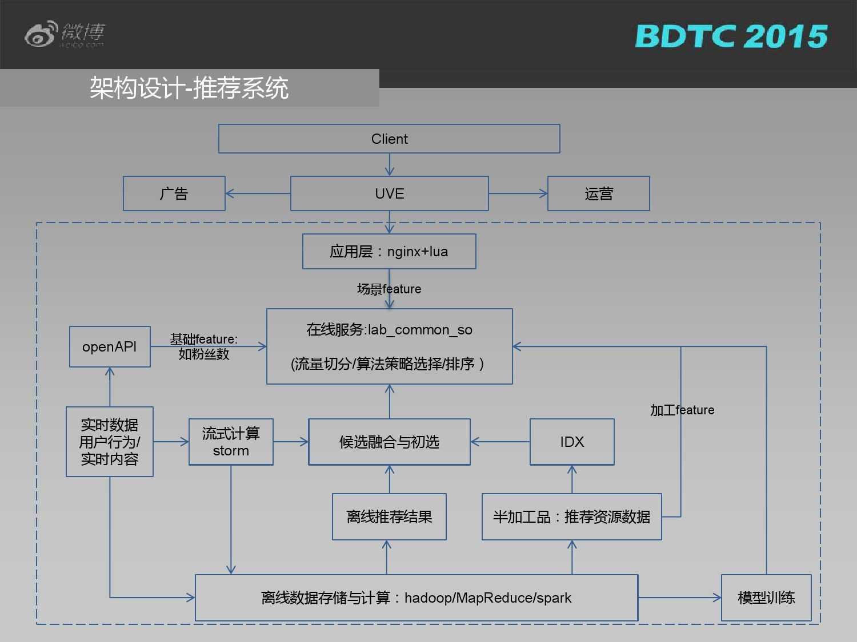03 BDTC2015-新浪微博-姜贵彬-大数据驱动下的微博社会化推荐_000019
