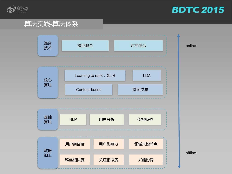 03 BDTC2015-新浪微博-姜贵彬-大数据驱动下的微博社会化推荐_000020