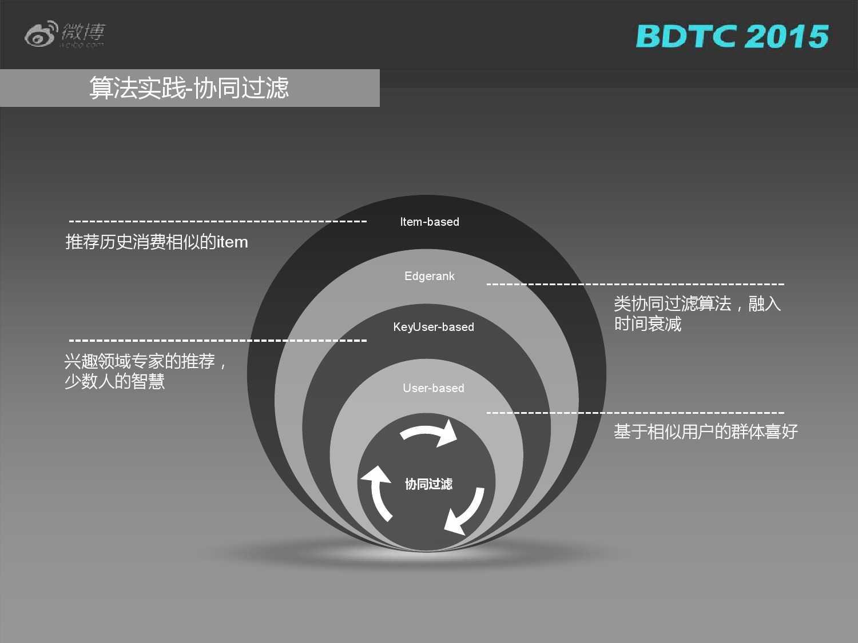 03 BDTC2015-新浪微博-姜贵彬-大数据驱动下的微博社会化推荐_000021