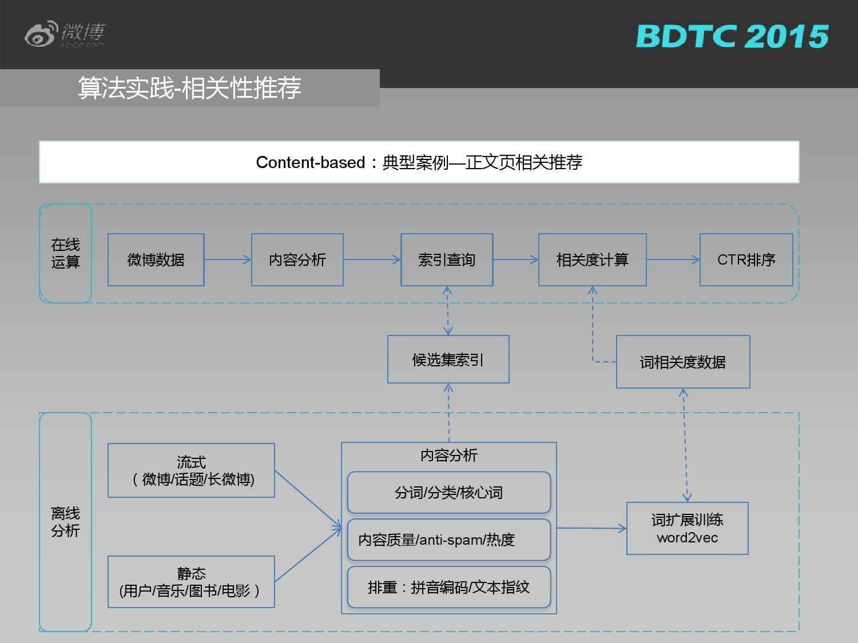 03 BDTC2015-新浪微博-姜贵彬-大数据驱动下的微博社会化推荐_000022