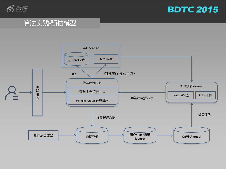 03 BDTC2015-新浪微博-姜贵彬-大数据驱动下的微博社会化推荐_000023
