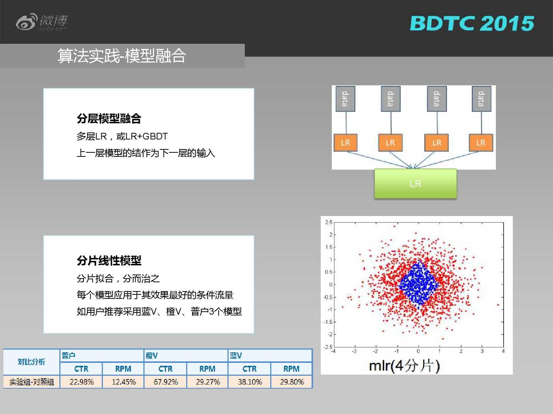 03 BDTC2015-新浪微博-姜贵彬-大数据驱动下的微博社会化推荐_000025