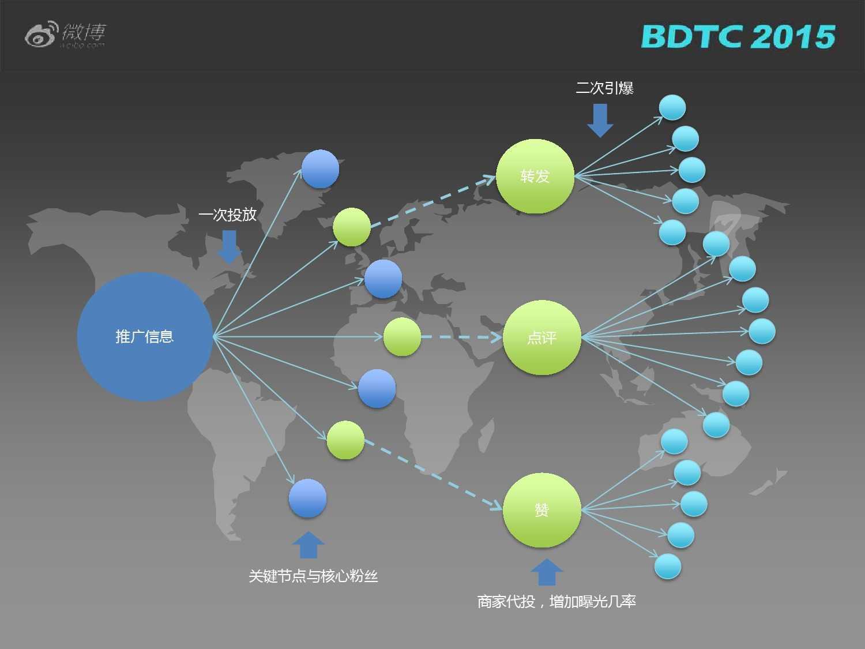 03 BDTC2015-新浪微博-姜贵彬-大数据驱动下的微博社会化推荐_000028