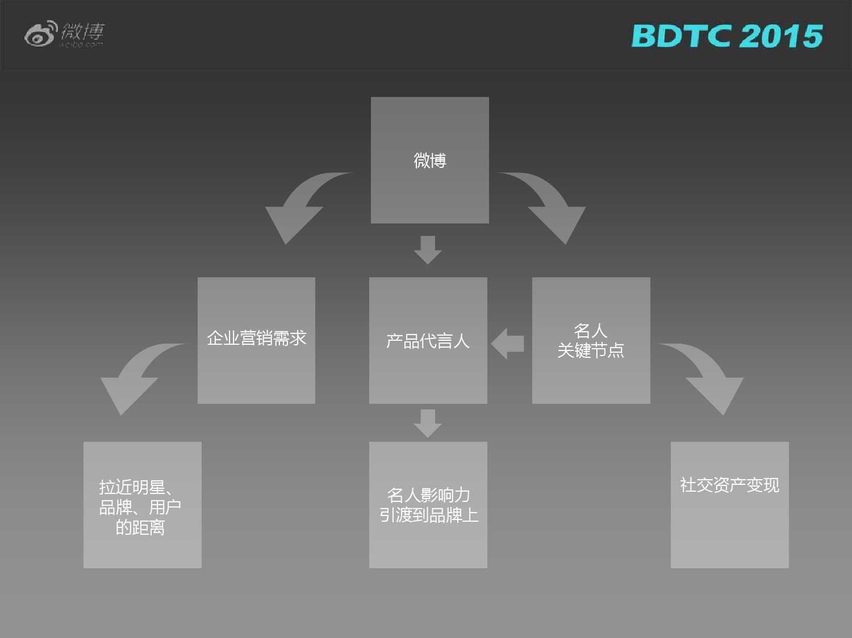 03 BDTC2015-新浪微博-姜贵彬-大数据驱动下的微博社会化推荐_000029