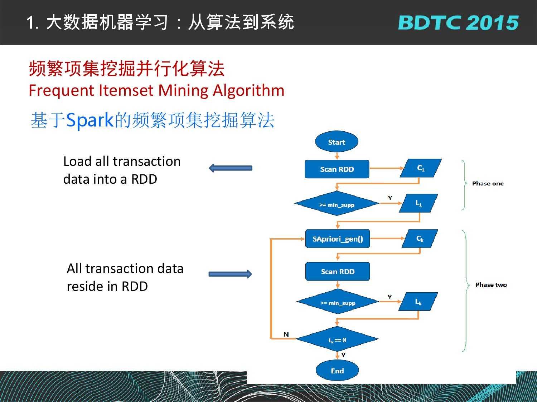07 BDTC2015-南京大学-黄宜华-Octopus(大章鱼):基于R语言的跨平台大数据机器学习与数据分析系统_000018