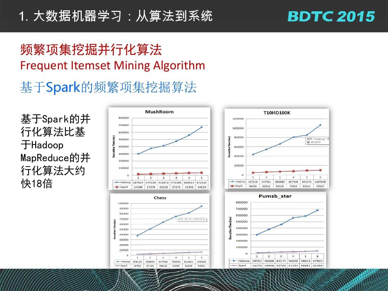 07 BDTC2015-南京大学-黄宜华-Octopus(大章鱼):基于R语言的跨平台大数据机器学习与数据分析系统_000022