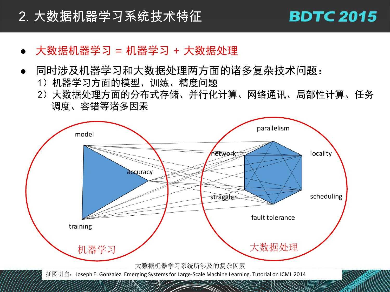 07 BDTC2015-南京大学-黄宜华-Octopus(大章鱼):基于R语言的跨平台大数据机器学习与数据分析系统_000043