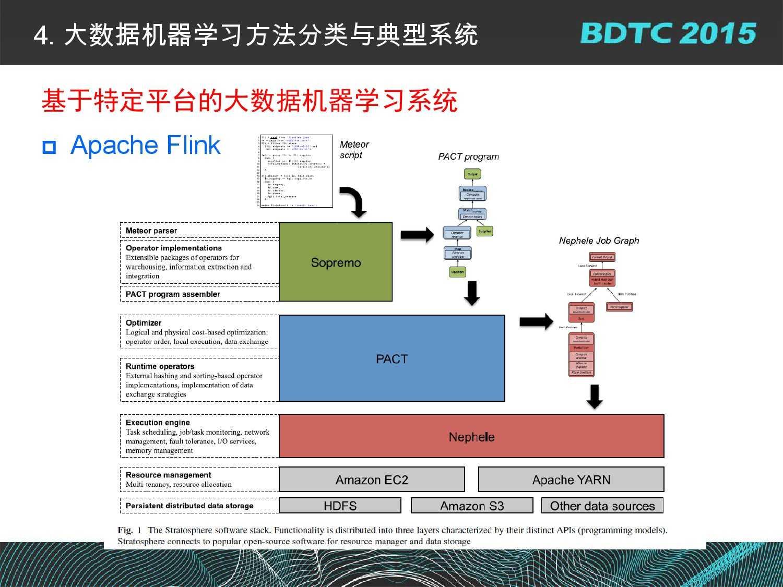 07 BDTC2015-南京大学-黄宜华-Octopus(大章鱼):基于R语言的跨平台大数据机器学习与数据分析系统_000066