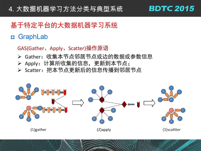 07 BDTC2015-南京大学-黄宜华-Octopus(大章鱼):基于R语言的跨平台大数据机器学习与数据分析系统_000068