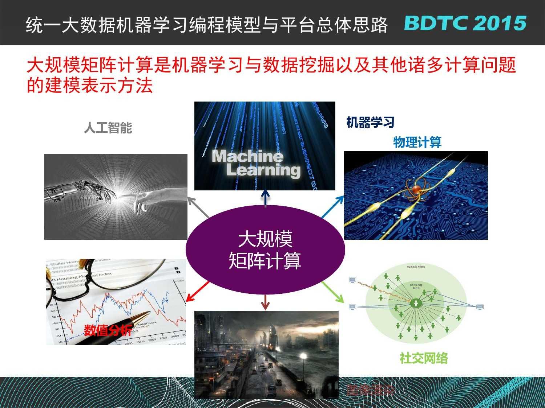 07 BDTC2015-南京大学-黄宜华-Octopus(大章鱼):基于R语言的跨平台大数据机器学习与数据分析系统_000083