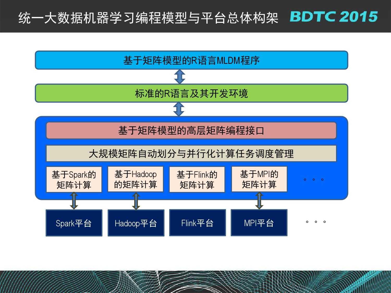07 BDTC2015-南京大学-黄宜华-Octopus(大章鱼):基于R语言的跨平台大数据机器学习与数据分析系统_000087