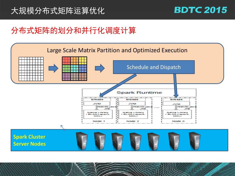 07 BDTC2015-南京大学-黄宜华-Octopus(大章鱼):基于R语言的跨平台大数据机器学习与数据分析系统_000096