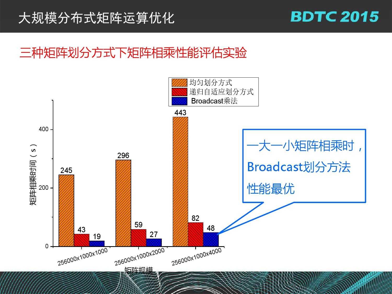 07 BDTC2015-南京大学-黄宜华-Octopus(大章鱼):基于R语言的跨平台大数据机器学习与数据分析系统_000110