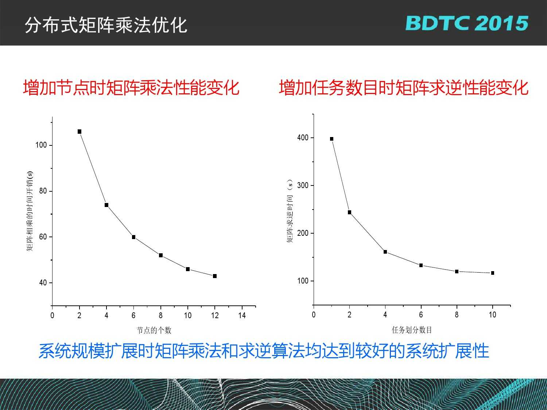 07 BDTC2015-南京大学-黄宜华-Octopus(大章鱼):基于R语言的跨平台大数据机器学习与数据分析系统_000114