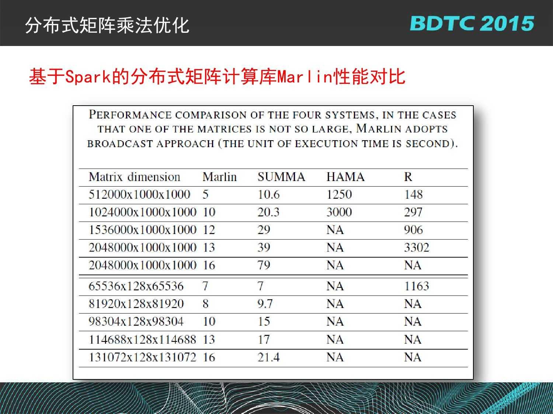 07 BDTC2015-南京大学-黄宜华-Octopus(大章鱼):基于R语言的跨平台大数据机器学习与数据分析系统_000116