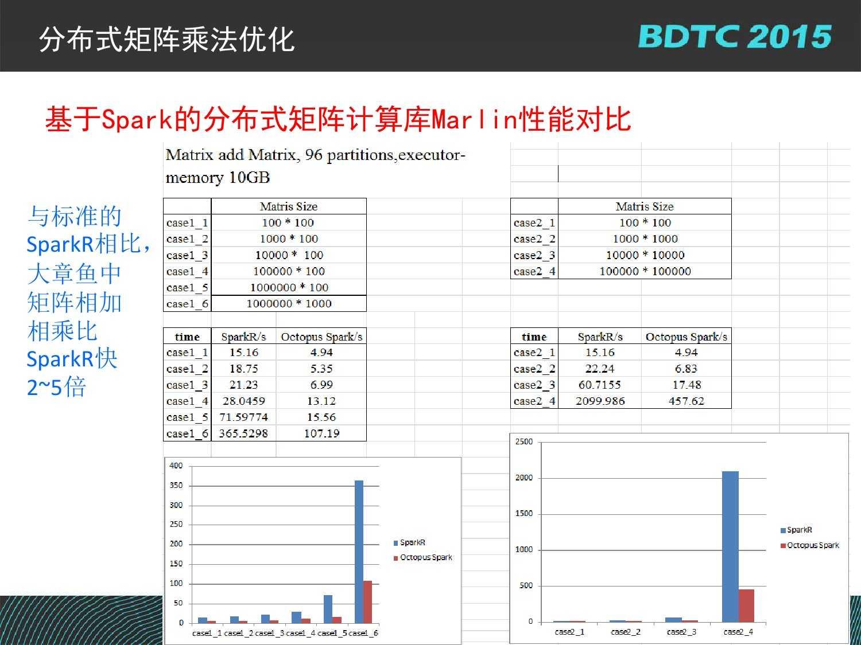 07 BDTC2015-南京大学-黄宜华-Octopus(大章鱼):基于R语言的跨平台大数据机器学习与数据分析系统_000117