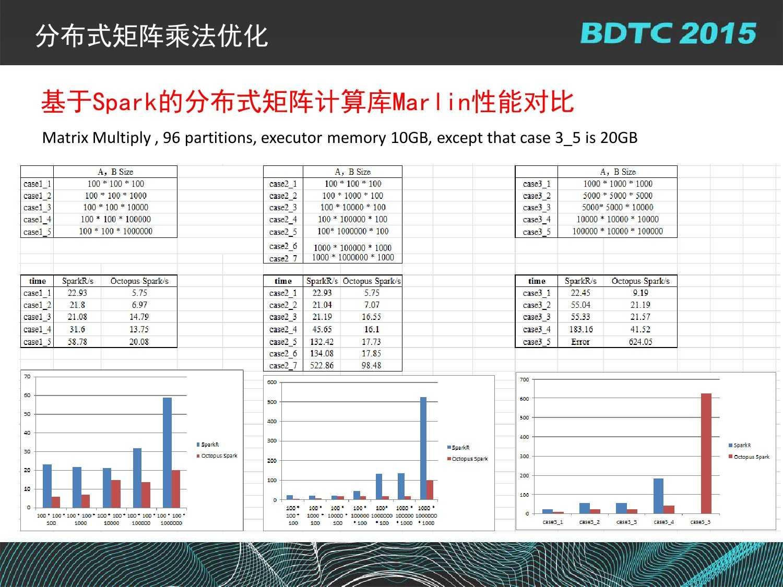 07 BDTC2015-南京大学-黄宜华-Octopus(大章鱼):基于R语言的跨平台大数据机器学习与数据分析系统_000118