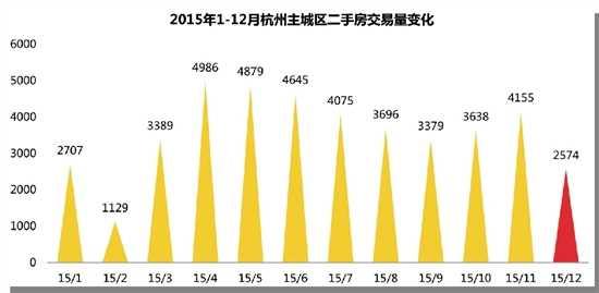 透明售房网:截至2015年12月20日杭州主城区二手房共计成交43252套