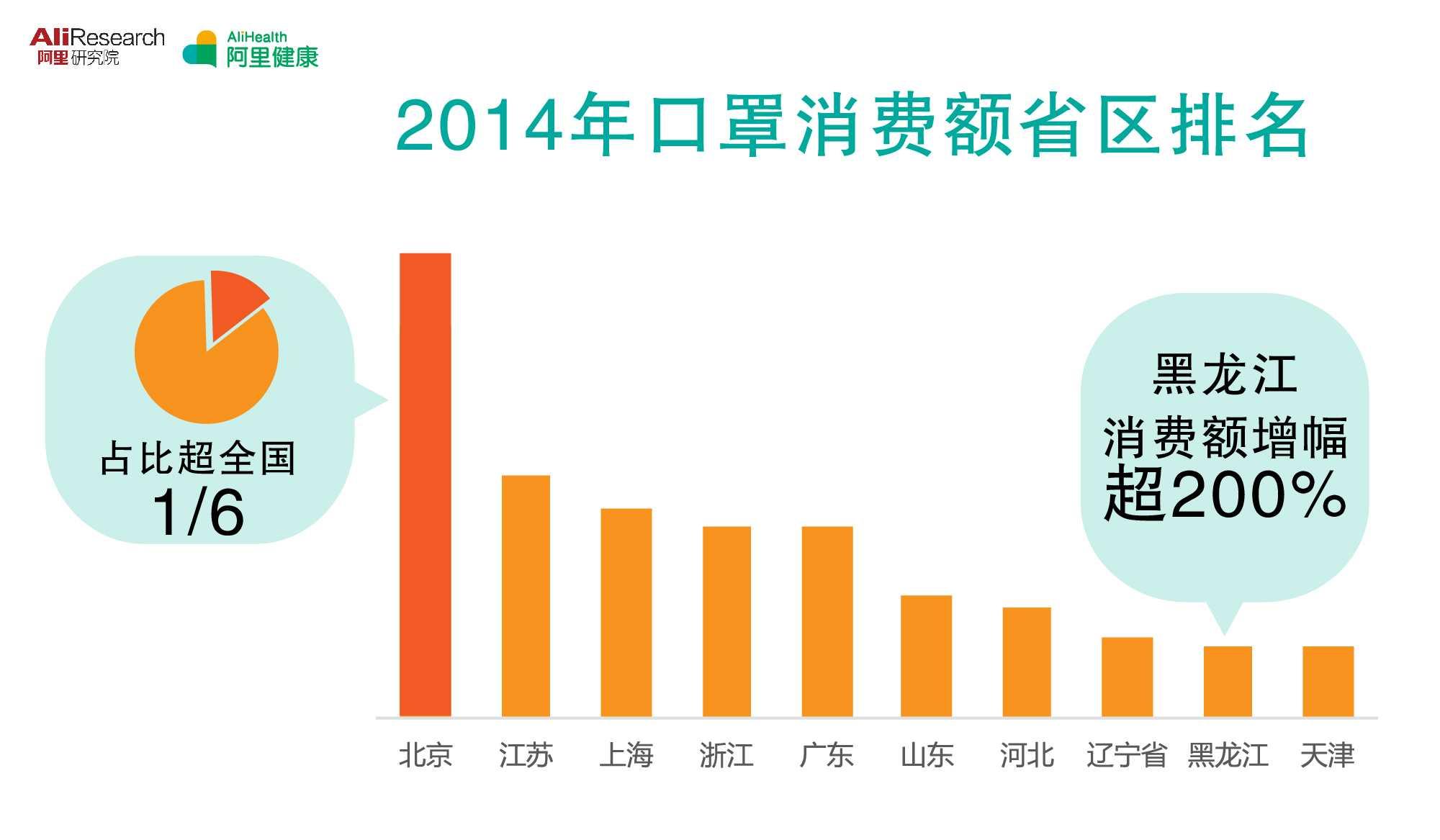 1449735171图四北京口罩消费额全国第一