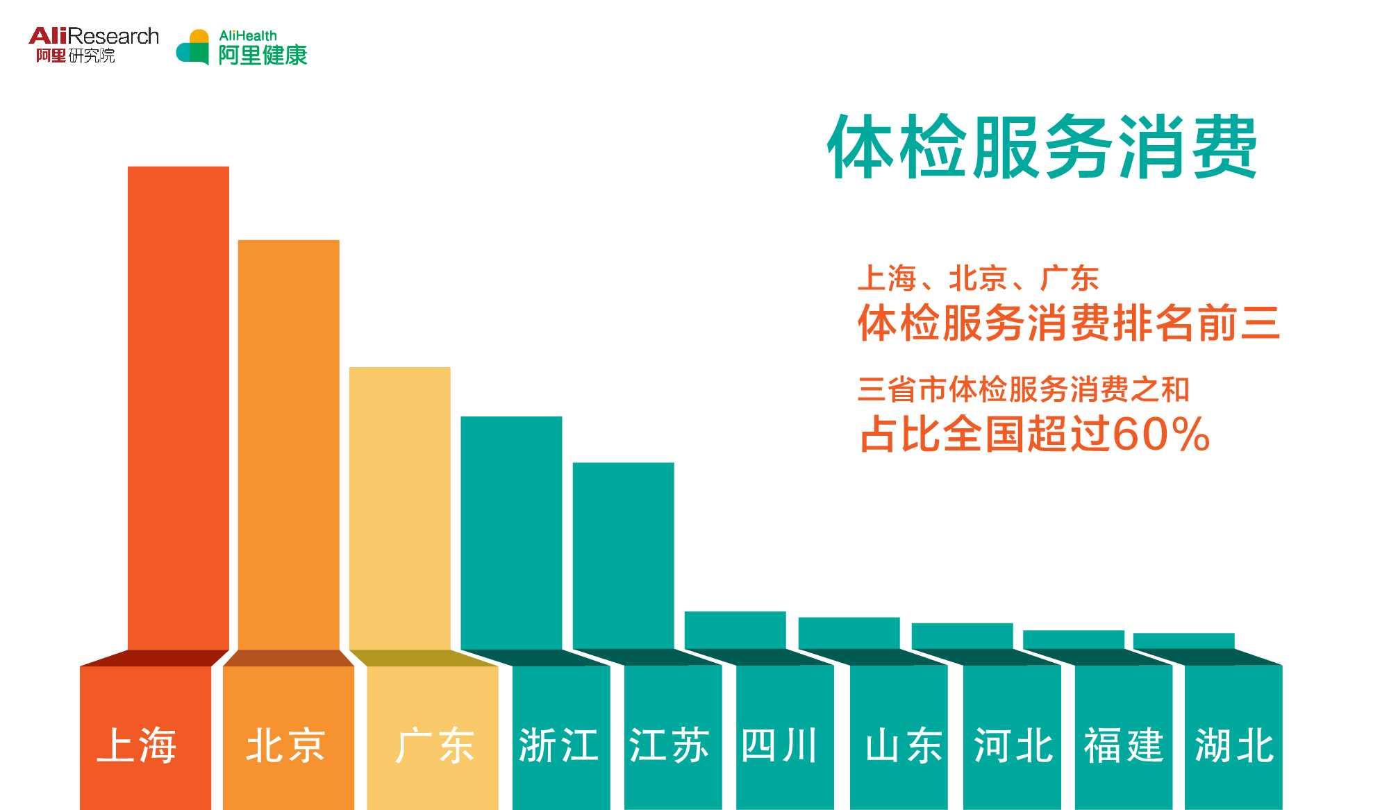 1449735295图七上海、北京、广东体检服务消费排名前三